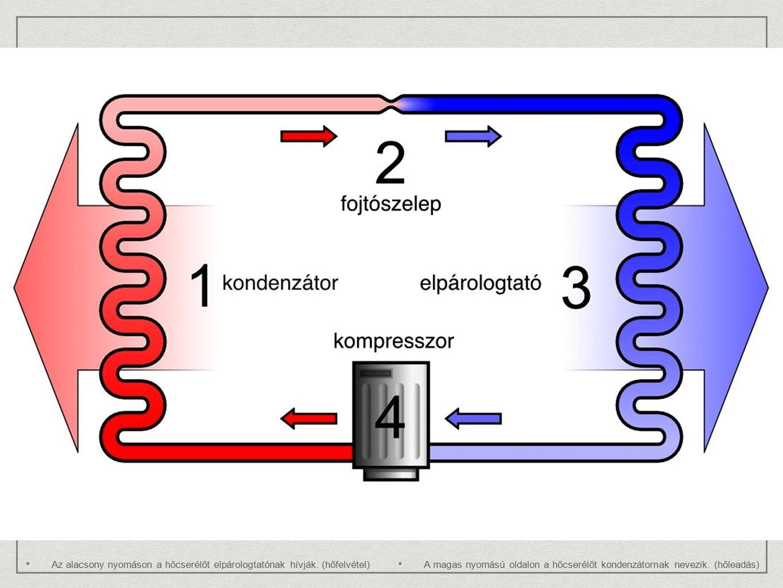 Az alacsony nyomáson a hőcserélőt elpárologtatónak hívják. (hőfelvétel) A magas nyomású oldalon a hőcserélőt kondenzátornak nevezik. (hőleadás)