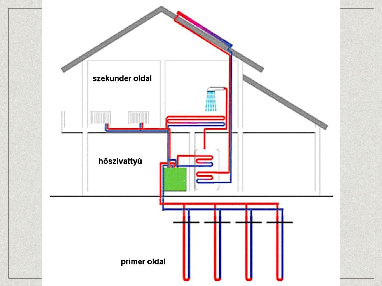 Carnot körfolyamat Hőszivattyúk alapvető termodinamikai körfolyamata Két izentropikus (nem vesz fel és nem ad le hőenergiát), és két izotermikus (egyenlő hőmérsékletű) állapotváltozást tartalmaz Állandó T0 hőmérsékleten Q0 hőmennyiséget vesz fel a hőforrásból Az izentropikus kompresszió után ismét állandó Tc hőmérsékleten a bevezetett W munkával megnövelt hőmennyiséget adja le a hőnyelőnek (Qc = Q0 + W) A körfolyamat egy izentropikus térfogat növekedéssel záródik.