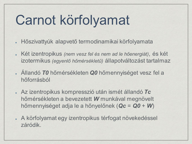 Carnot körfolyamat Hőszivattyúk alapvető termodinamikai körfolyamata Két izentropikus (nem vesz fel és nem ad le hőenergiát), és két izotermikus (egye