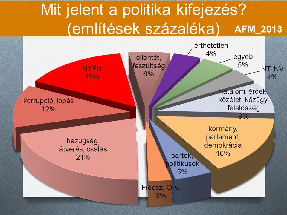 Mit jelent a politika kifejezés? (említések százaléka) AFM_2013
