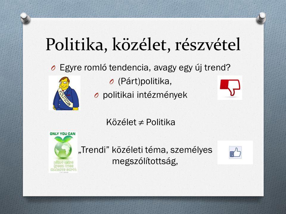 """Politika, közélet, részvétel O Egyre romló tendencia, avagy egy új trend? O (Párt)politika, O politikai intézmények Közélet ≠ Politika O """"Trendi"""" közé"""