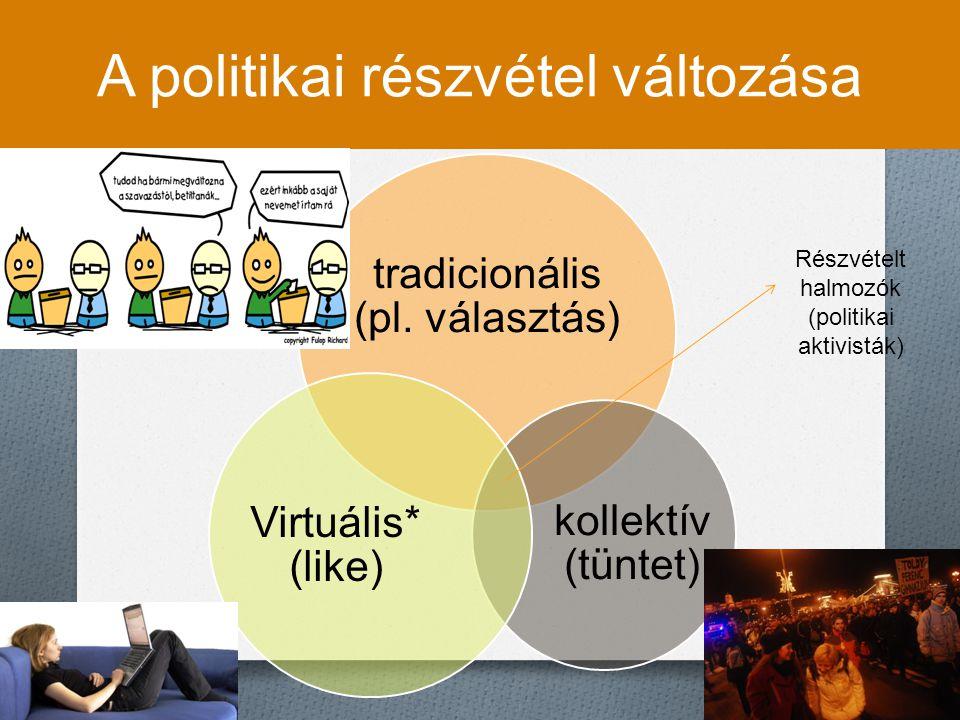 A politikai részvétel változása tradicionális (pl. választás) kollektív (tüntet) Virtuális* (like) Részvételt halmozók (politikai aktivisták)