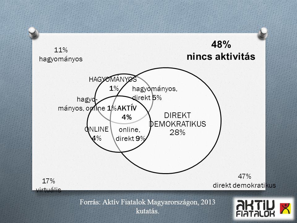 DIREKT DEMOKRATIKUS 28% AKTÍV 4% online, direkt 9% ONLINE 4% HAGYOMÁNYOS 1% hagyományos, direkt 5% 48% nincs aktivitás 47% direkt demokratikus 17% vir