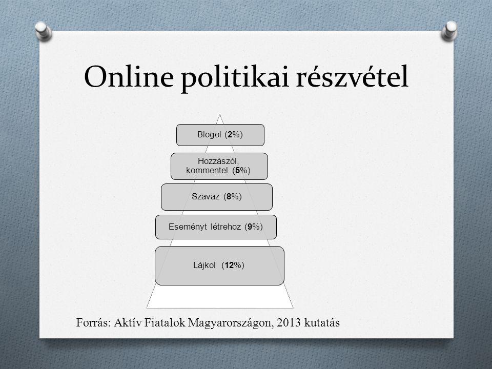 Online politikai részvétel Blogol (2%) Hozzászól, kommentel (5%) Eseményt létrehoz (9%) Lájkol (12%) Szavaz (8%) Forrás: Aktív Fiatalok Magyarországon