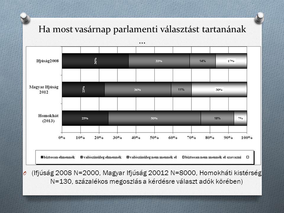Ha most vasárnap parlamenti választást tartanának … O (Ifjúság 2008 N=2000, Magyar Ifjúság 20012 N=8000, Homokháti kistérség N=130, százalékos megoszl