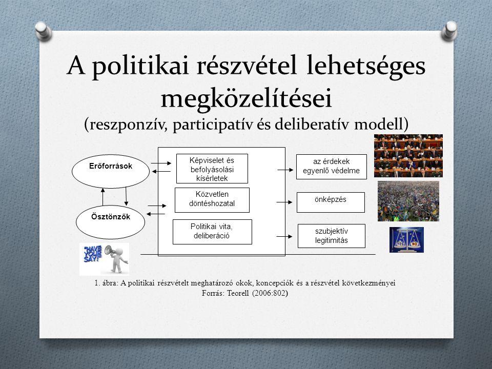 A politikai részvétel lehetséges megközelítései (reszponzív, participatív és deliberatív modell) 1. ábra: A politikai részvételt meghatározó okok, kon