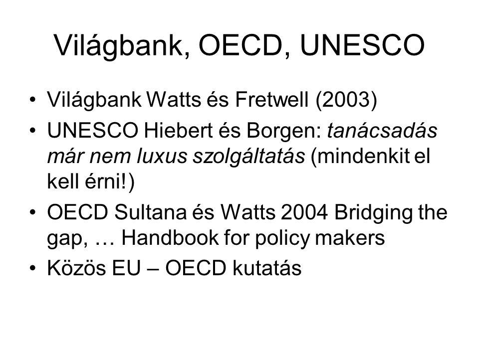Világbank, OECD, UNESCO Világbank Watts és Fretwell (2003) UNESCO Hiebert és Borgen: tanácsadás már nem luxus szolgáltatás (mindenkit el kell érni!) OECD Sultana és Watts 2004 Bridging the gap, … Handbook for policy makers Közös EU – OECD kutatás