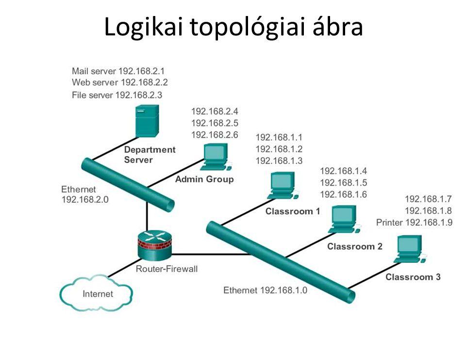 Logikai topológiai ábra