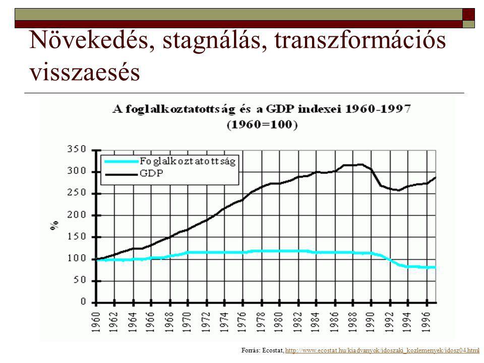 Növekedés, stagnálás, transzformációs visszaesés Forrás: Ecostat, http://www.ecostat.hu/kiadvanyok/idoszaki_kozlemenyek/idosz04.htmlhttp://www.ecostat.hu/kiadvanyok/idoszaki_kozlemenyek/idosz04.html