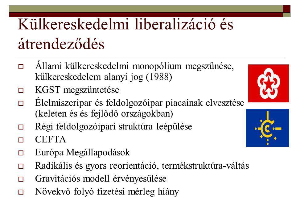 Külkereskedelmi liberalizáció és átrendeződés  Állami külkereskedelmi monopólium megszűnése, külkereskedelem alanyi jog (1988)  KGST megszüntetése  Élelmiszeripar és feldolgozóipar piacainak elvesztése (keleten és és fejlődő országokban)  Régi feldolgozóipari struktúra leépülése  CEFTA  Európa Megállapodások  Radikális és gyors reorientáció, termékstruktúra-váltás  Gravitációs modell érvényesülése  Növekvő folyó fizetési mérleg hiány