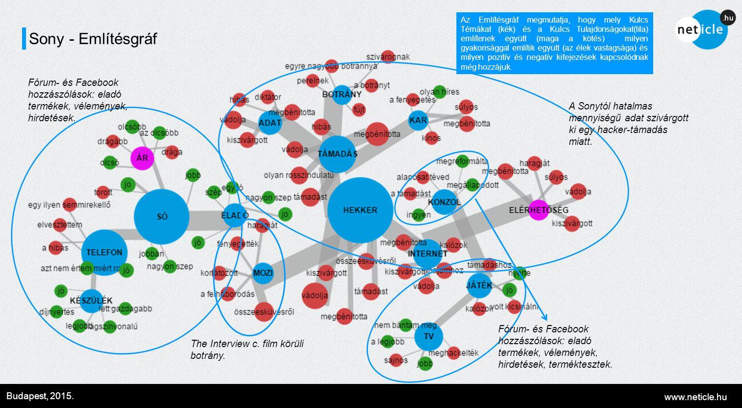 www.neticle.hu Budapest, 2015. Sony - Említésgráf Az Említésgráf megmutatja, hogy mely Kulcs Témákat (kék) és a Kulcs Tulajdonságokat(lila) említenek