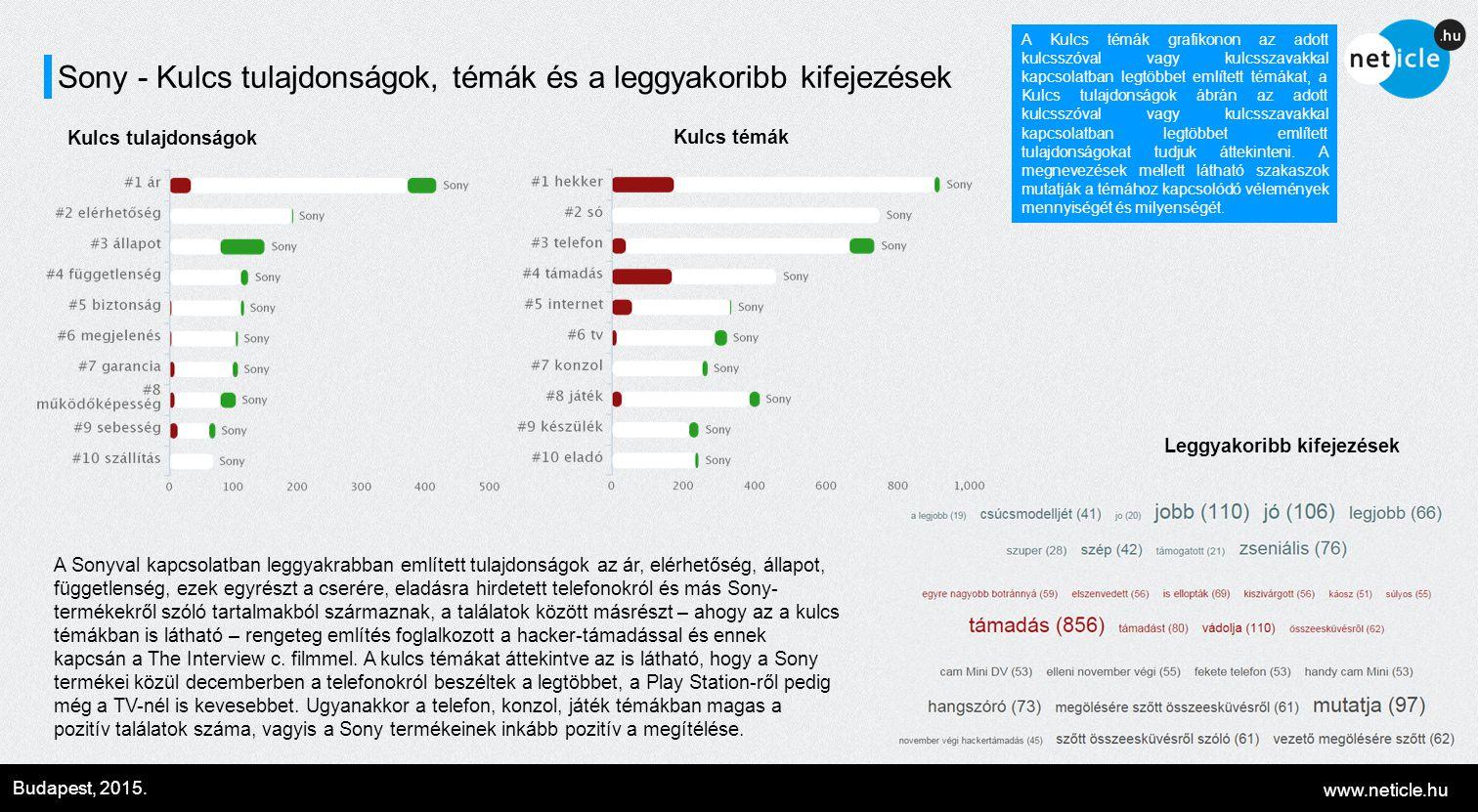 www.neticle.hu Budapest, 2015. Sony - Kulcs tulajdonságok, témák és a leggyakoribb kifejezések Kulcs tulajdonságok Kulcs témák A Sonyval kapcsolatban