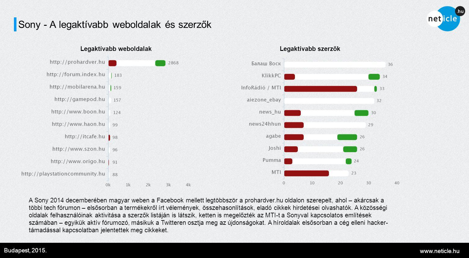 www.neticle.hu Budapest, 2015. Sony - A legaktívabb weboldalak és szerzők Legaktívabb weboldalakLegaktívabb szerzők A Sony 2014 decemberében magyar we