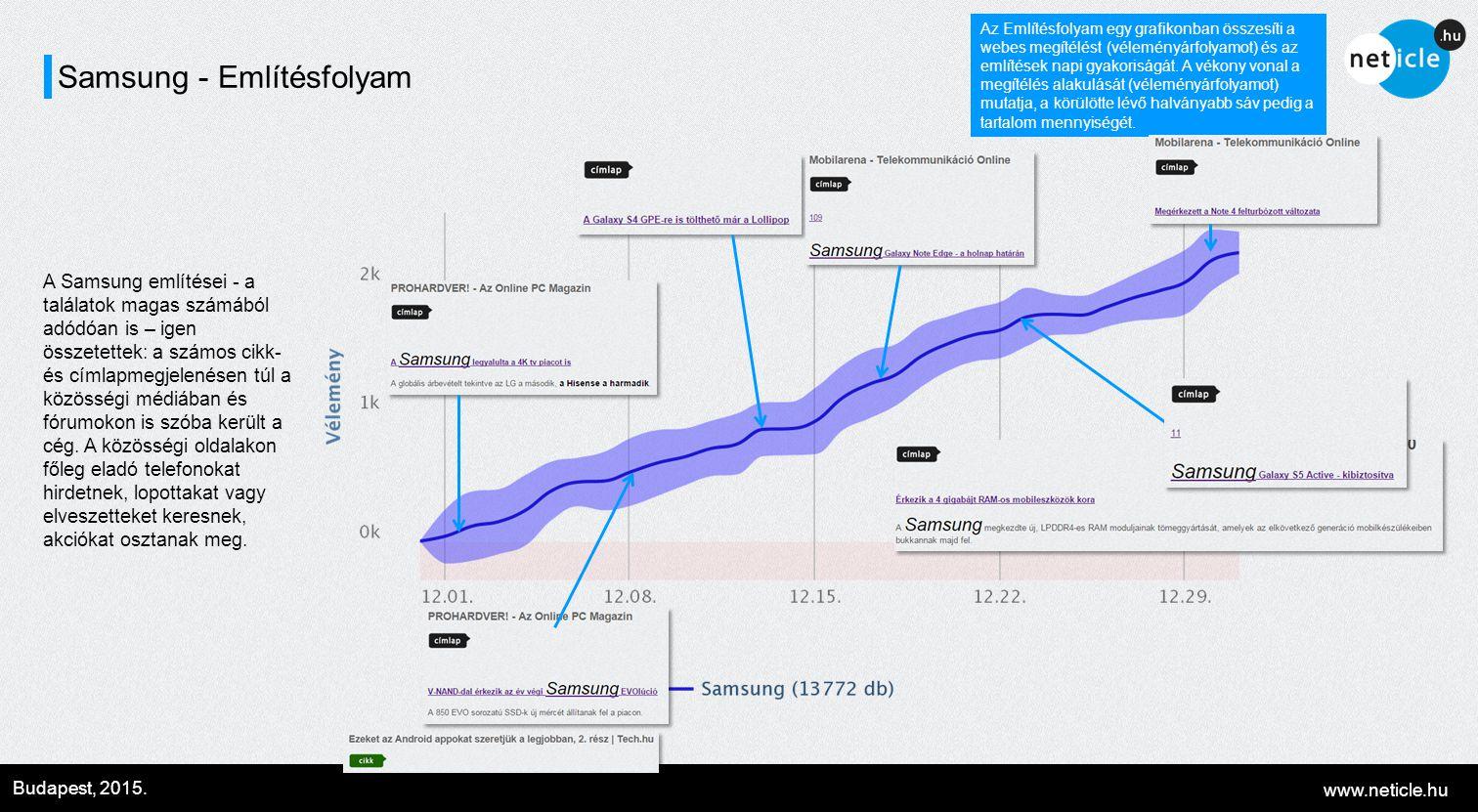 www.neticle.hu Budapest, 2015. Samsung - Említésfolyam Az Említésfolyam egy grafikonban összesíti a webes megítélést (véleményárfolyamot) és az említé