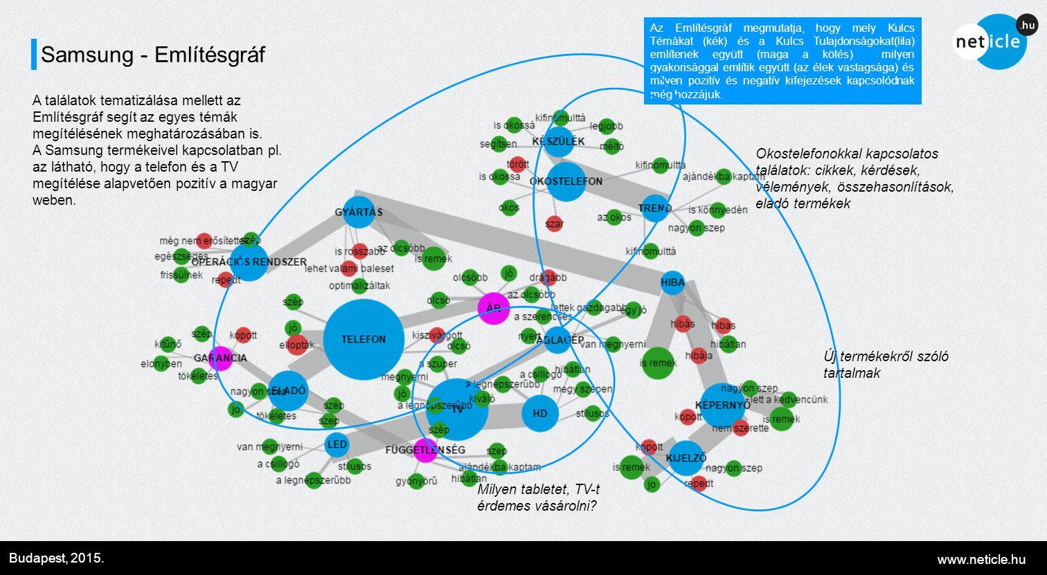 www.neticle.hu Budapest, 2015. Samsung - Említésgráf Az Említésgráf megmutatja, hogy mely Kulcs Témákat (kék) és a Kulcs Tulajdonságokat(lila) említen