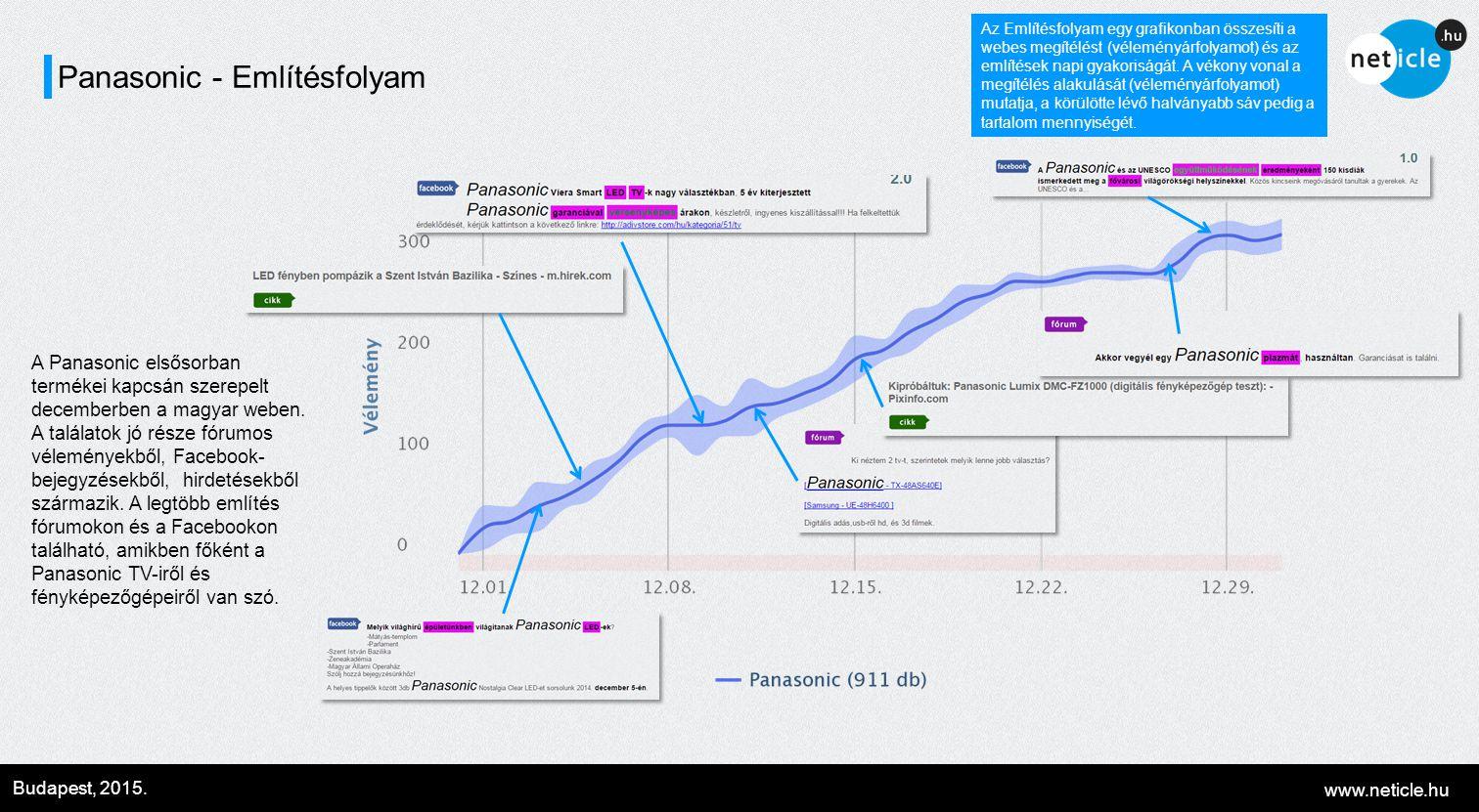 www.neticle.hu Budapest, 2015. Panasonic - Említésfolyam Az Említésfolyam egy grafikonban összesíti a webes megítélést (véleményárfolyamot) és az emlí