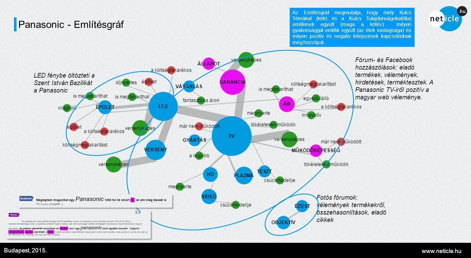 www.neticle.hu Budapest, 2015. Panasonic - Említésgráf Az Említésgráf megmutatja, hogy mely Kulcs Témákat (kék) és a Kulcs Tulajdonságokat(lila) említ