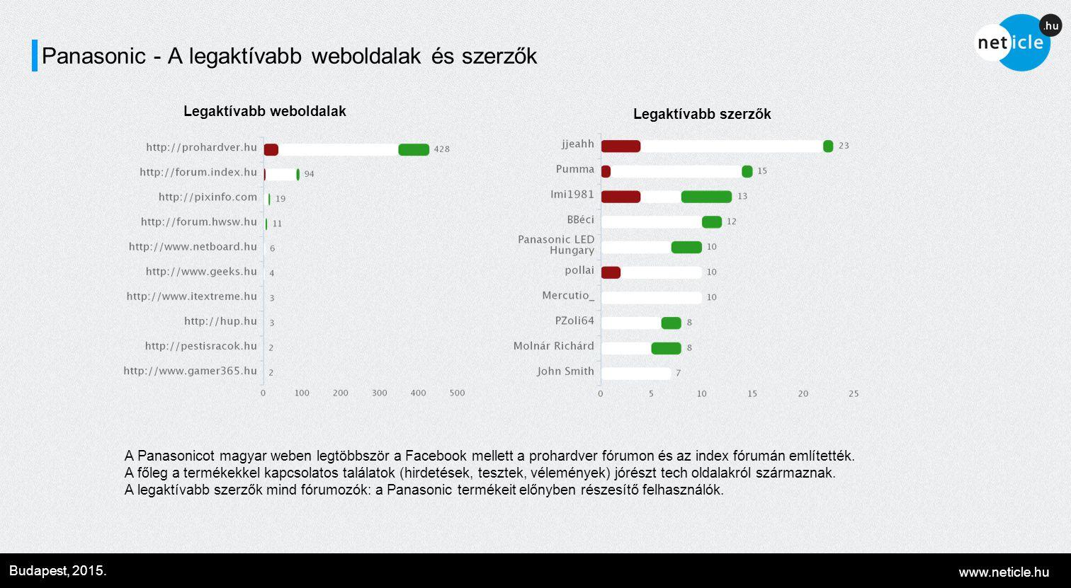 www.neticle.hu Budapest, 2015. Panasonic - A legaktívabb weboldalak és szerzők Legaktívabb weboldalak Legaktívabb szerzők A Panasonicot magyar weben l