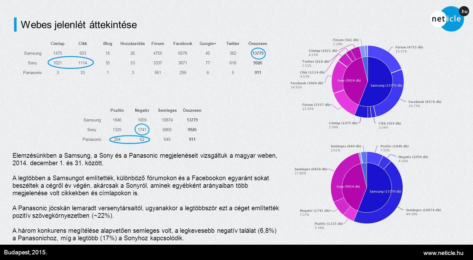 www.neticle.hu Budapest, 2015. Webes jelenlét áttekintése Elemzésünkben a Samsung, a Sony és a Panasonic megjelenéseit vizsgáltuk a magyar weben, 2014
