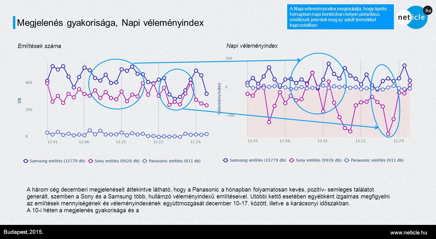 www.neticle.hu Budapest, 2015. Megjelenés gyakorisága, Napi véleményindex A Napi véleményindex megmutatja, hogy április hónapban napi bontásban milyen