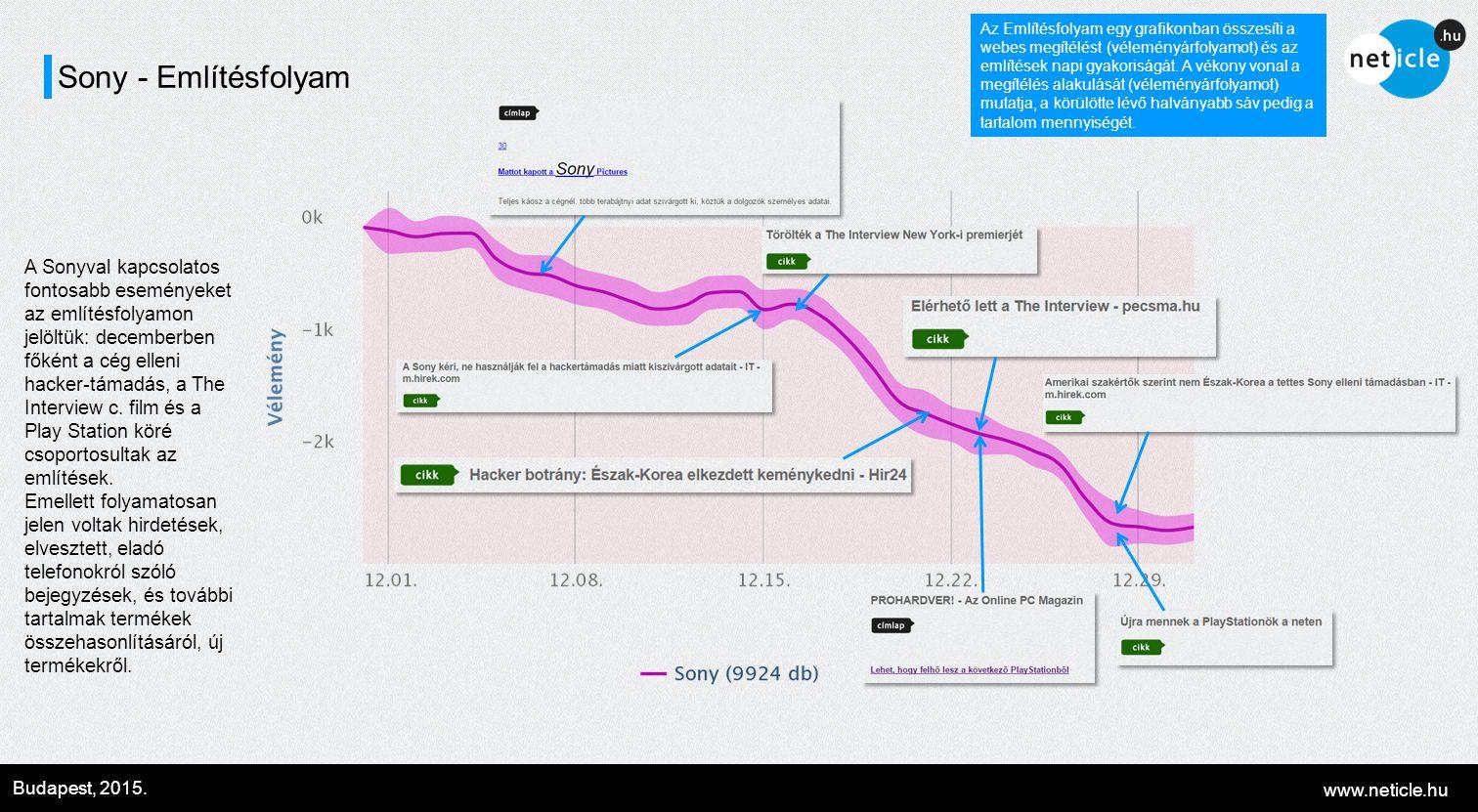 www.neticle.hu Budapest, 2015. Sony - Említésfolyam A Sonyval kapcsolatos fontosabb eseményeket az említésfolyamon jelöltük: decemberben főként a cég