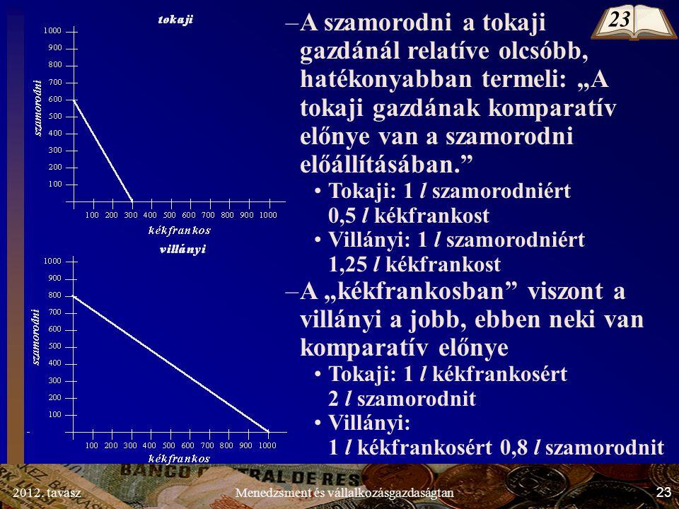 """2012. tavasz23Menedzsment és vállalkozásgazdaságtan –A szamorodni a tokaji gazdánál relatíve olcsóbb, hatékonyabban termeli: """"A tokaji gazdának kompar"""