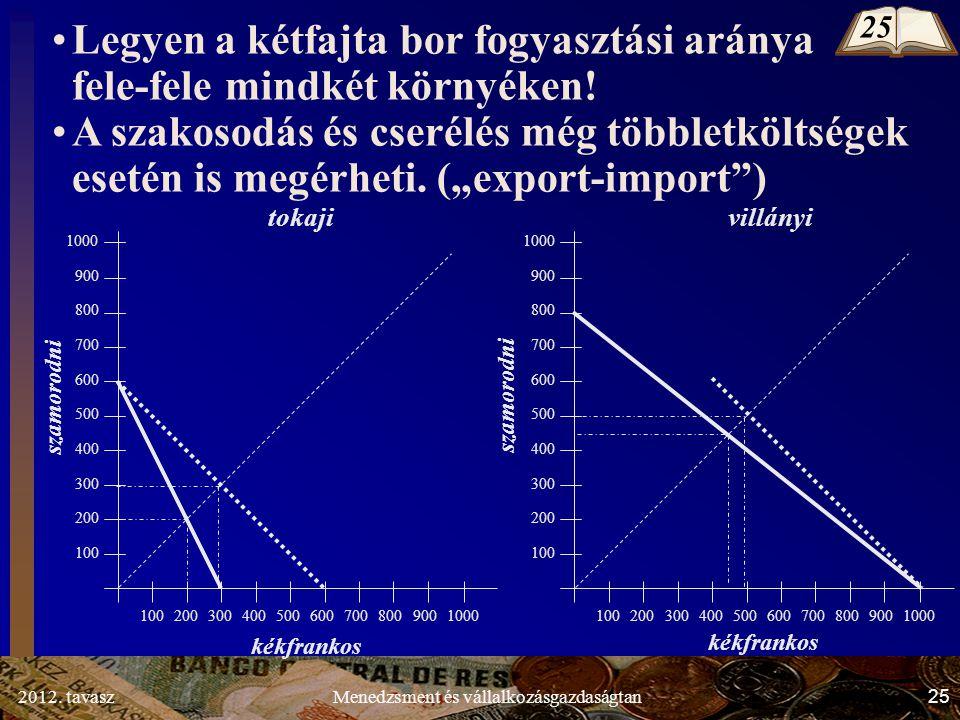 2012. tavasz25Menedzsment és vállalkozásgazdaságtan Legyen a kétfajta bor fogyasztási aránya fele-fele mindkét környéken! A szakosodás és cserélés még