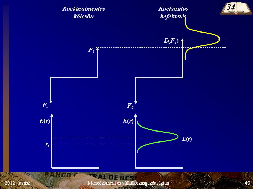 2012. tavasz40Menedzsment és vállalkozásgazdaságtan F1F1 F0F0 E(F1)E(F1) F0F0 rfrf E(r)E(r) E(r)E(r) E(r)E(r) Kockázatmentes kölcsön Kockázatos befekt