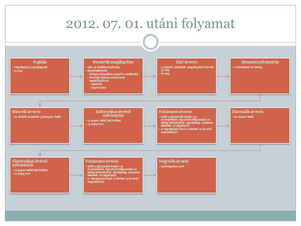 2012. 07. 01. utáni folyamat Foglalás Végrehajtási jog bejegyzés 45 nap Becsérték megállapítása Adó, és értékbizonyítvány Becsértékközlés Kifogás hián