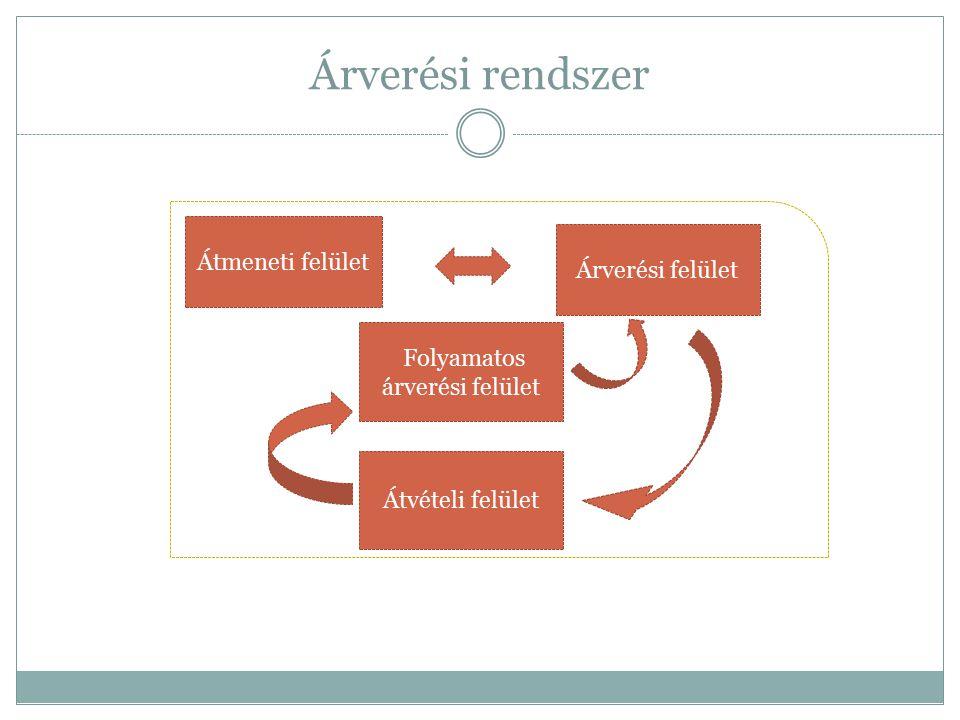 Árverési rendszer Árverési felület Átmeneti felület Átvételi felület Folyamatos árverési felület