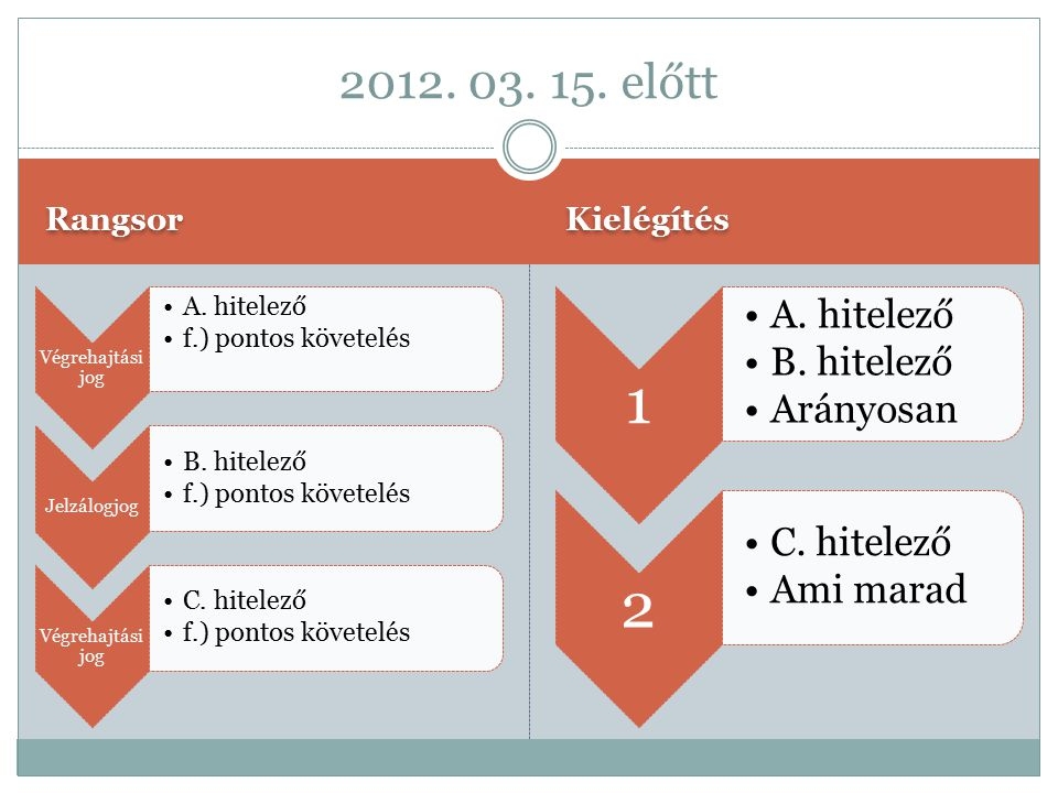 Rangsor Kielégítés Végrehajtási jog A.hitelező f.) pontos követelés Jelzálogjog B.