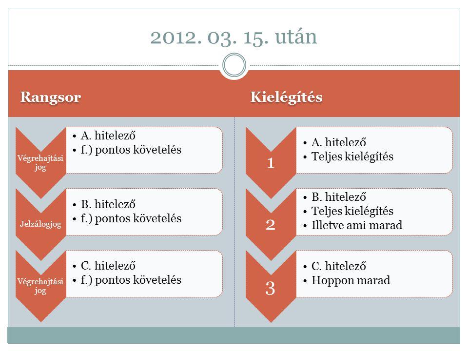 Rangsor Kielégítés Végrehajtási jog A. hitelező f.) pontos követelés Jelzálogjog B. hitelező f.) pontos követelés Végrehajtási jog C. hitelező f.) pon