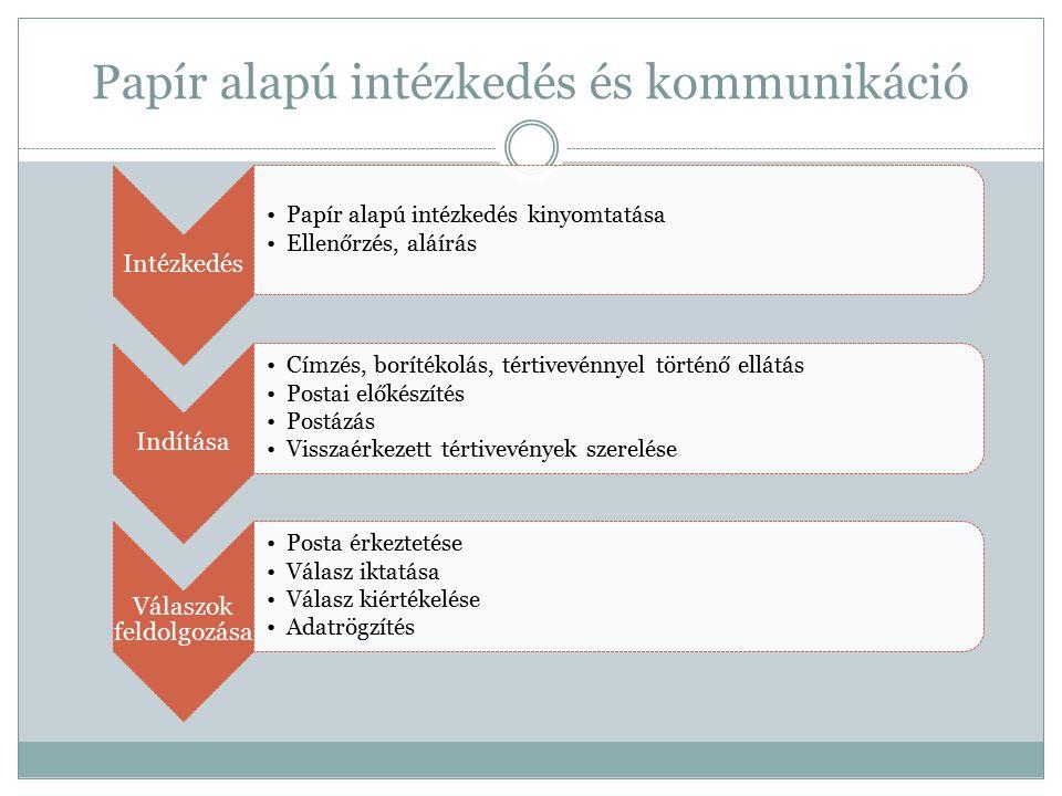 Intézkedés Papír alapú intézkedés kinyomtatása Ellenőrzés, aláírás Indítása Címzés, borítékolás, tértivevénnyel történő ellátás Postai előkészítés Postázás Visszaérkezett tértivevények szerelése Válaszok feldolgozása Posta érkeztetése Válasz iktatása Válasz kiértékelése Adatrögzítés Papír alapú intézkedés és kommunikáció