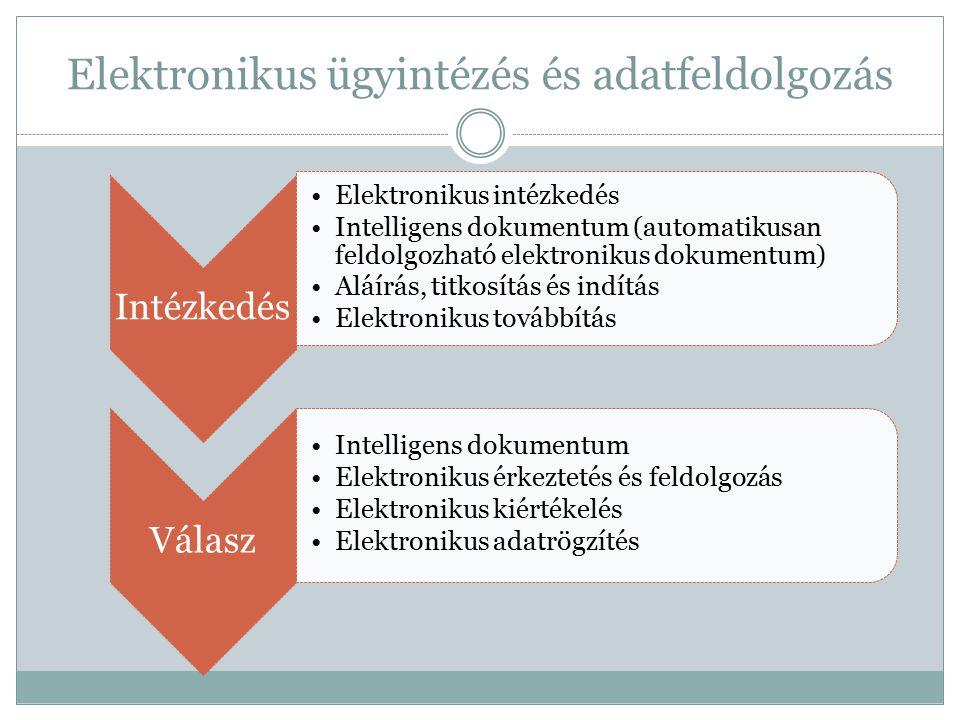 Intézkedés Elektronikus intézkedés Intelligens dokumentum (automatikusan feldolgozható elektronikus dokumentum) Aláírás, titkosítás és indítás Elektro