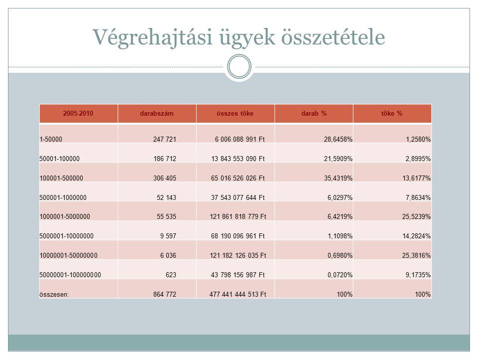 Végrehajtási ügyek összetétele 2005-2010darabszámösszes tőkedarab %tőke % 1-50000 247 721 6 006 088 991 Ft28,6458%1,2580% 50001-100000 186 712 13 843