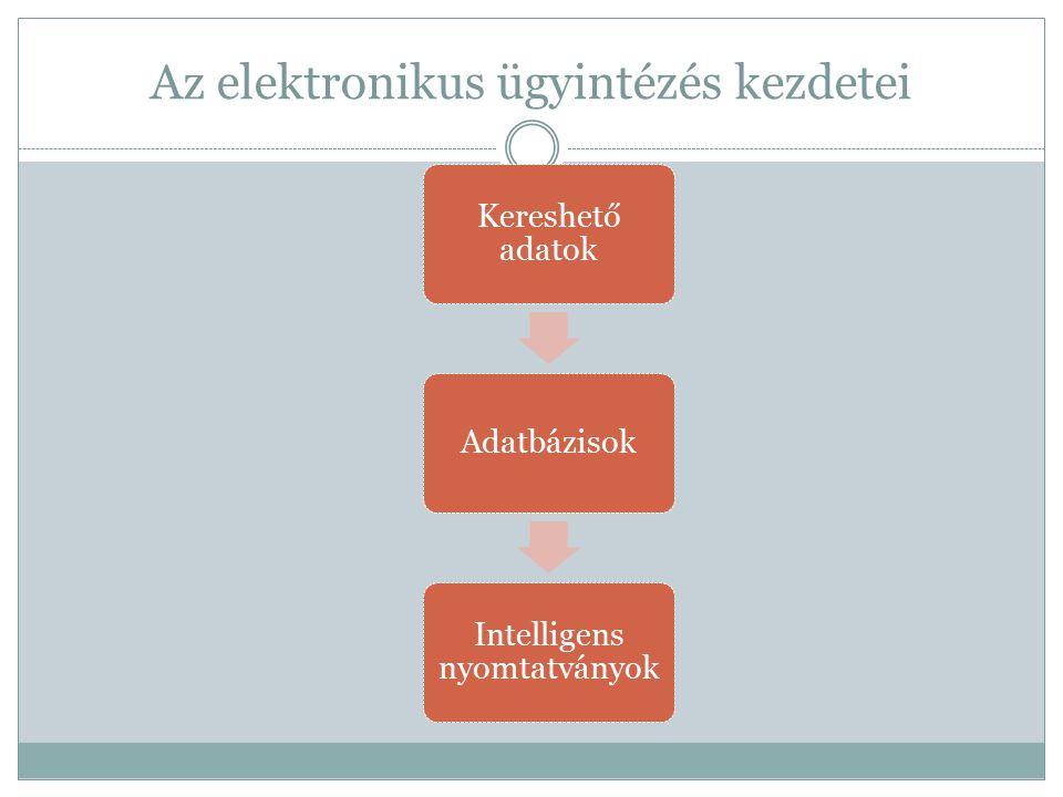 Kereshető adatok Adatbázisok Intelligens nyomtatványok Az elektronikus ügyintézés kezdetei