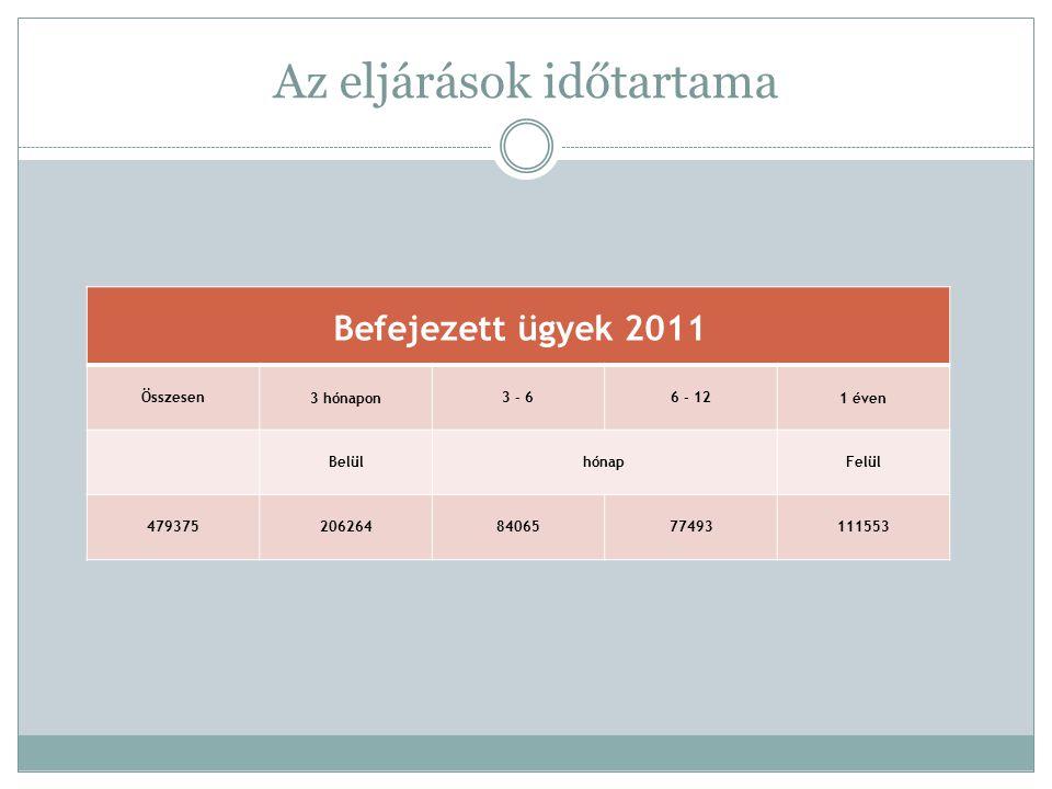 Az eljárások időtartama Befejezett ügyek 2011 Összesen3 hónapon3 - 66 - 121 éven BelülhónapFelül 4793752062648406577493111553