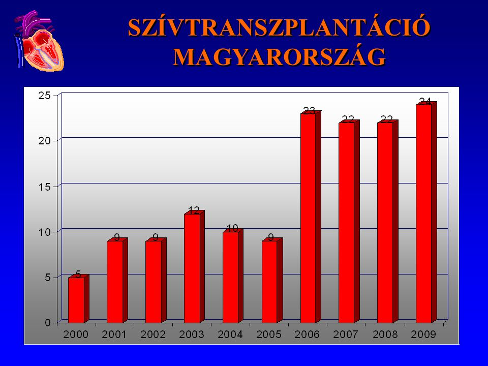 Average waiting time in HU- status until first heart offer Eurotransplant - 01.01.-31.07.2008