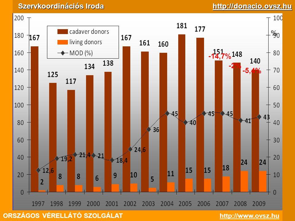 ORSZÁGOS VÉRELLÁTÓ SZOLGÁLAThttp://www.ovsz.hu Szervkoordinációs Iroda http://donacio.ovsz.hu % -14,7% -2% -5,4%