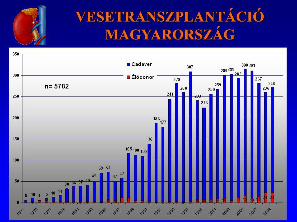 HLA antigén mismatch Magyarországon MM0123456 2009111458665170 2008320476265261 20074196610751111 20060125111476221 Kombinált tx-k, gyermeklista és HU nem lett figyelembe véve