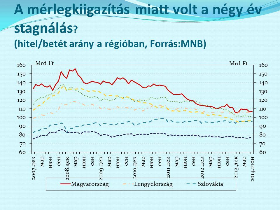 A mérlegkiigazítás miatt volt a négy év stagnálás ? (hitel/betét arány a régióban, Forrás:MNB)