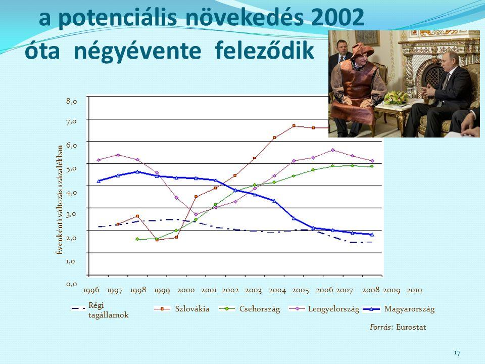 a potenciális növekedés 2002 óta négyévente feleződik 17 Forrás: Eurostat 0,0 1996 1,0 2,0 3,0 4,0 5,0 6,0 7,0 8,0 19971999199820002001200220032004200