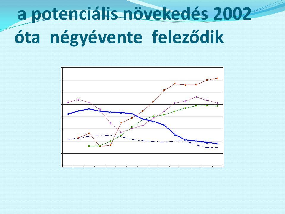 a potenciális növekedés 2002 óta négyévente feleződik