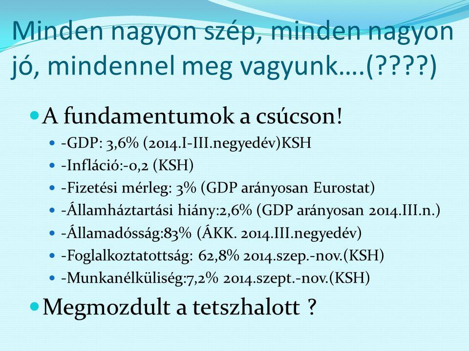 Minden nagyon szép, minden nagyon jó, mindennel meg vagyunk….(????) A fundamentumok a csúcson! -GDP: 3,6% (2014.I-III.negyedév)KSH -Infláció:-0,2 (KSH