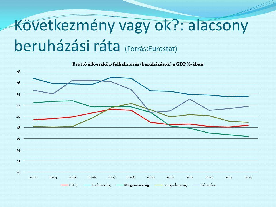 Következmény vagy ok?: alacsony beruházási ráta (Forrás:Eurostat)