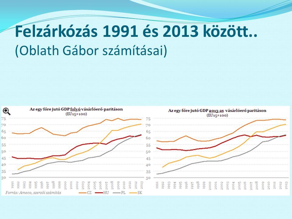 Felzárkózás 1991 és 2013 között.. (Oblath Gábor számításai)