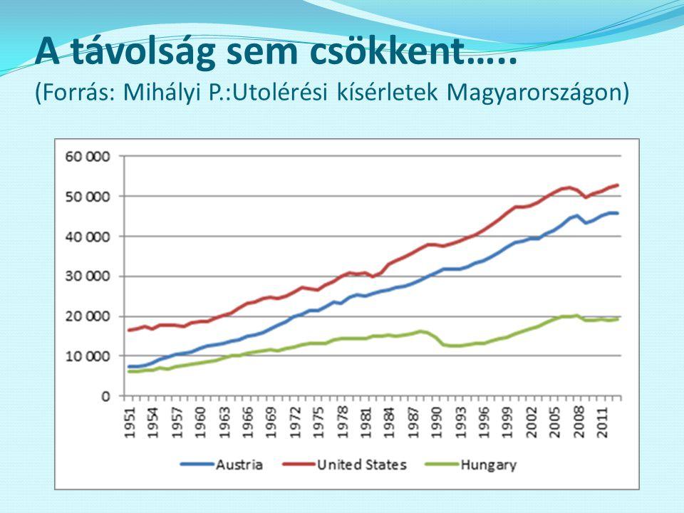 A távolság sem csökkent….. (Forrás: Mihályi P.:Utolérési kísérletek Magyarországon)
