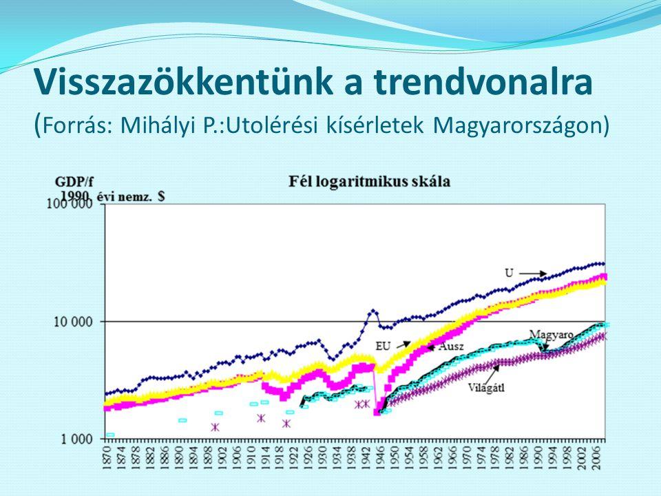 Visszazökkentünk a trendvonalra ( Forrás: Mihályi P.:Utolérési kísérletek Magyarországon)