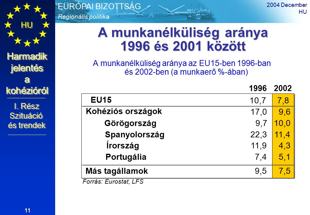 Regionális politika EURÓPAI BIZOTTSÁG HU Harmadik jelentés a kohézióról 2004 December HU 11 A munkanélküliség aránya 1996 és 2001 között A munkanélküliség aránya az EU15-ben 1996-ban és 2002-ben (a munkaerő %-ában) 19962002 EU15 10,77,8 Forrás: Eurostat, LFS 7,4 Kohéziós országok 17,09,6 Más tagállamok9,57,5 Görögország9,710,0 Spanyolország22,311,4 Írország11,94,3 Portugália5,1 I.