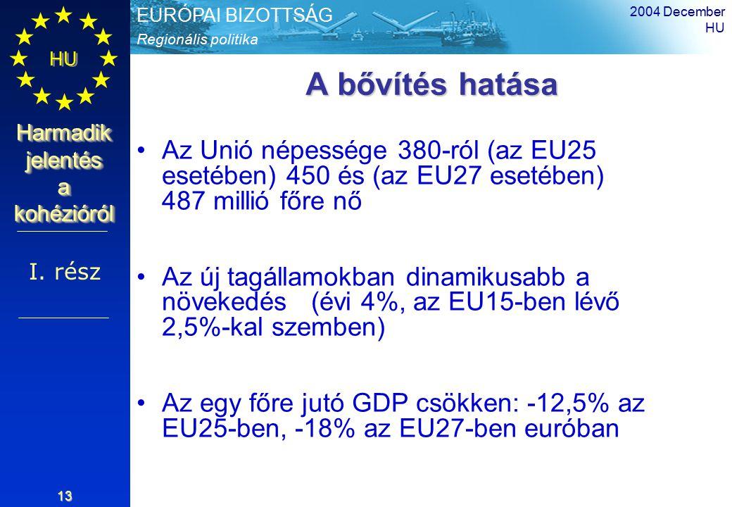 Regionális politika EURÓPAI BIZOTTSÁG HU Harmadik jelentés a kohézióról 2004 December HU 13 A bővítés hatása Az Unió népessége 380-ról (az EU25 esetében) 450 és (az EU27 esetében) 487 millió főre nő Az új tagállamokban dinamikusabb a növekedés (évi 4%, az EU15-ben lévő 2,5%-kal szemben) Az egy főre jutó GDP csökken: -12,5% az EU25-ben, -18% az EU27-ben euróban I.